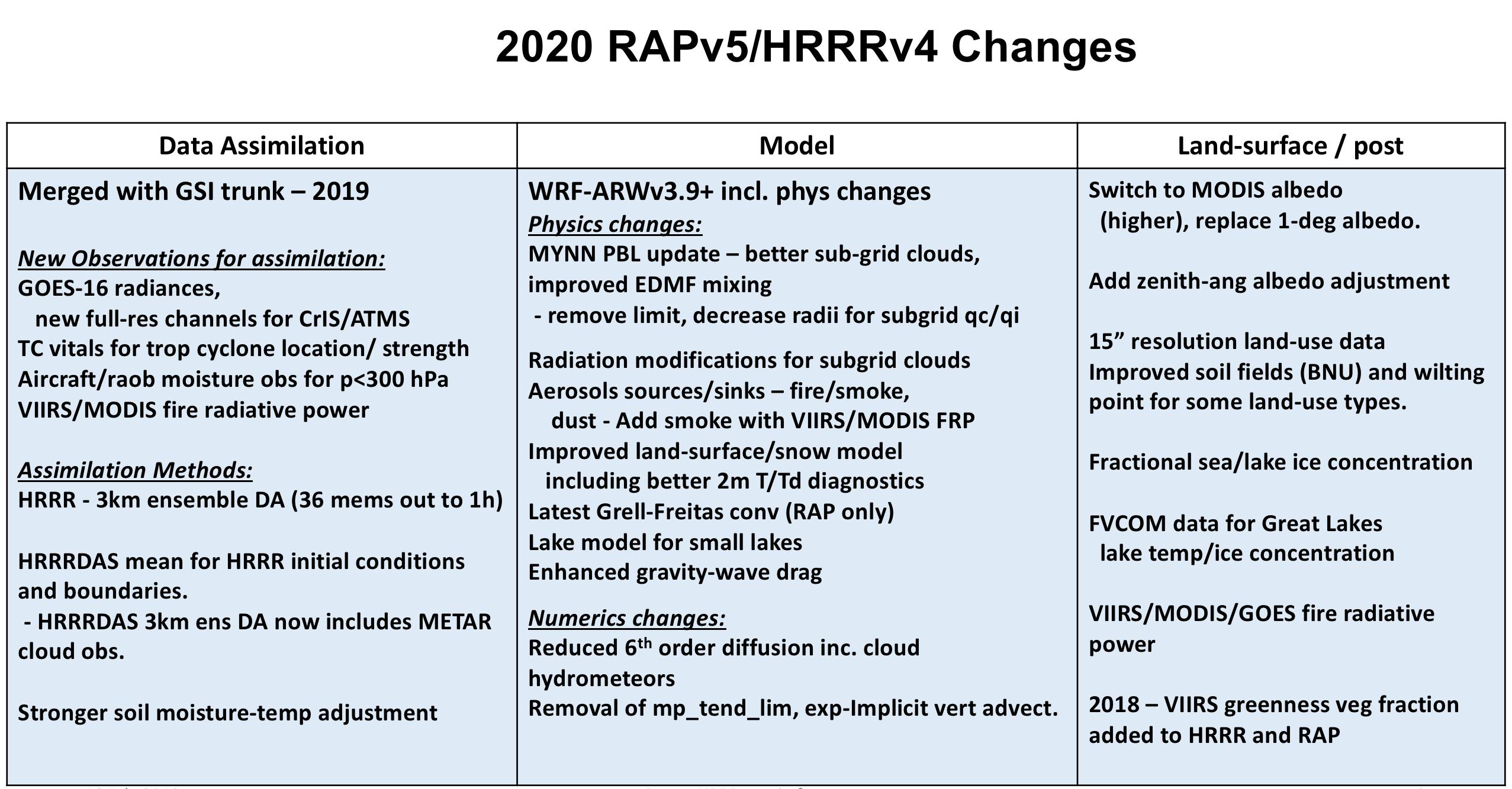 High-Resolution Rapid Refresh (HRRR)